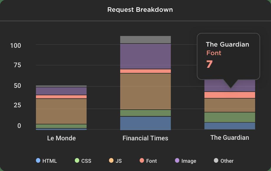 Request breakdown